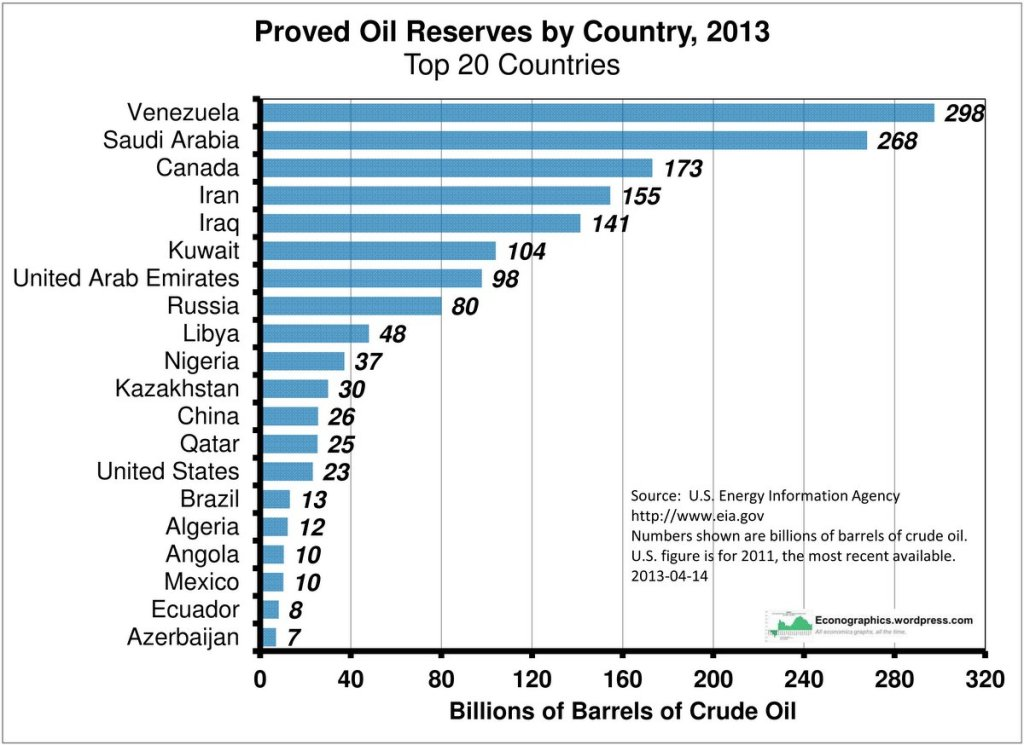 oil-reserves-by-country