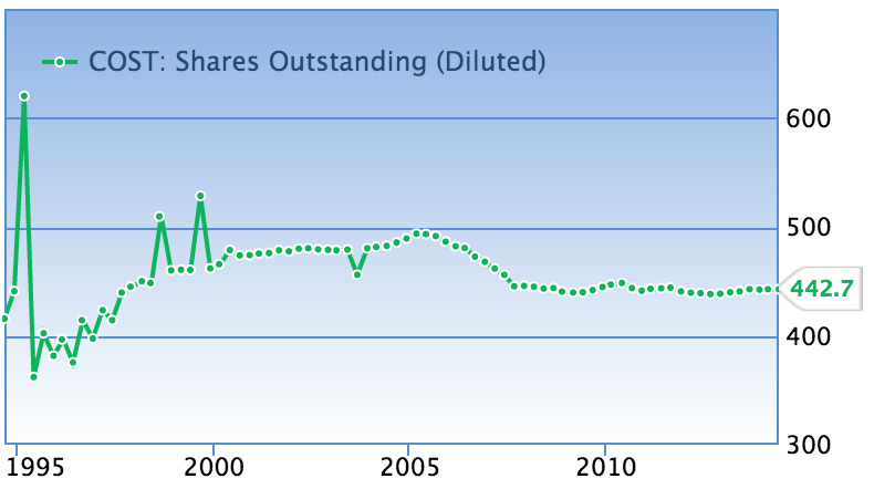 COST-shares-outstanding