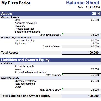 Balance Sheet of Piza Parlor - Owner Earnings