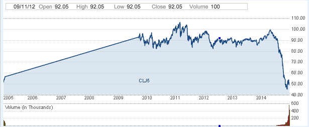 Crude Oil Prices - 10 years