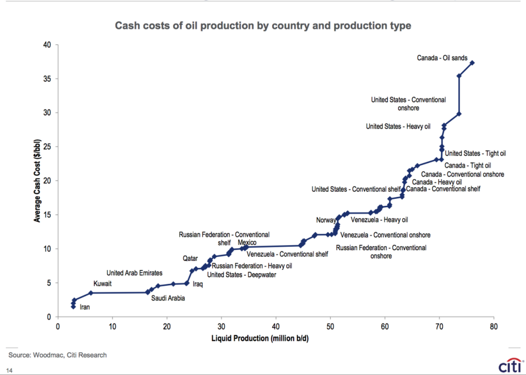 Cost of producing oil
