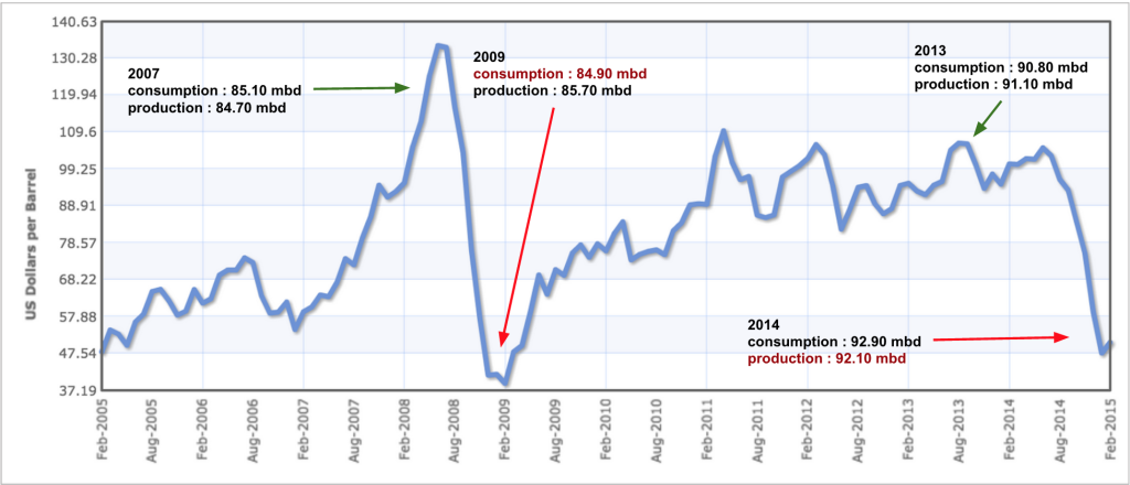 Oil prices in 2009 and 2014