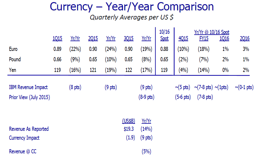 currency_adjusted_rev_IBM