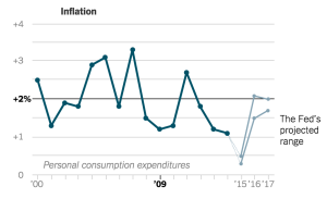 fed-inflation