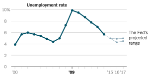 unemployment_rate_US