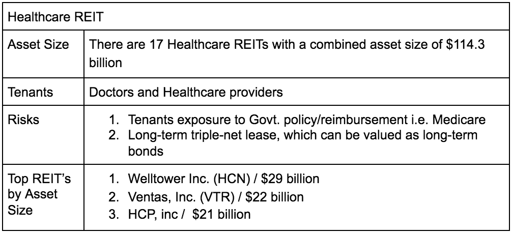Health Care REIT