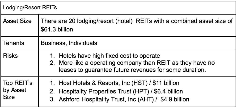 Read this before you invest in a reit bitsbusiness hotel reits tend to be the least interest rate sensitive class of investment real estate platinumwayz