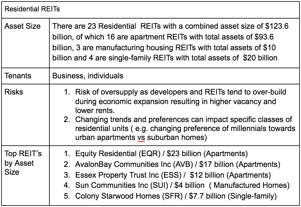 Read This Before You Invest In A Reit Bits Business